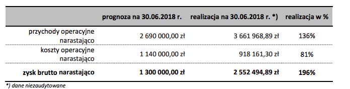 Wyniki finansowe MBR Finance – raport